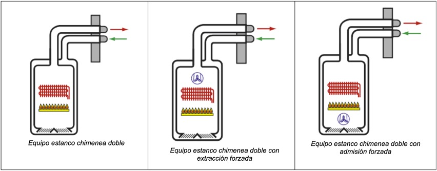 Evacuacion-gases-doble-flujo