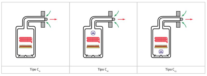 Tipos-calentadores-estancos