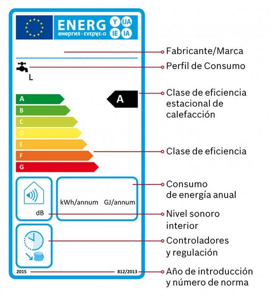 etiqueta-energetica-termo-electrico