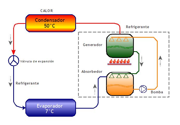 Ciclo-refrigeracion-por-absorcion