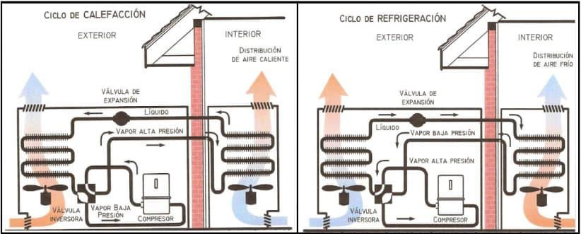 Sistema-split-reversible-hogarsense