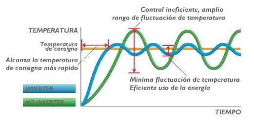 eficiencia-inverter