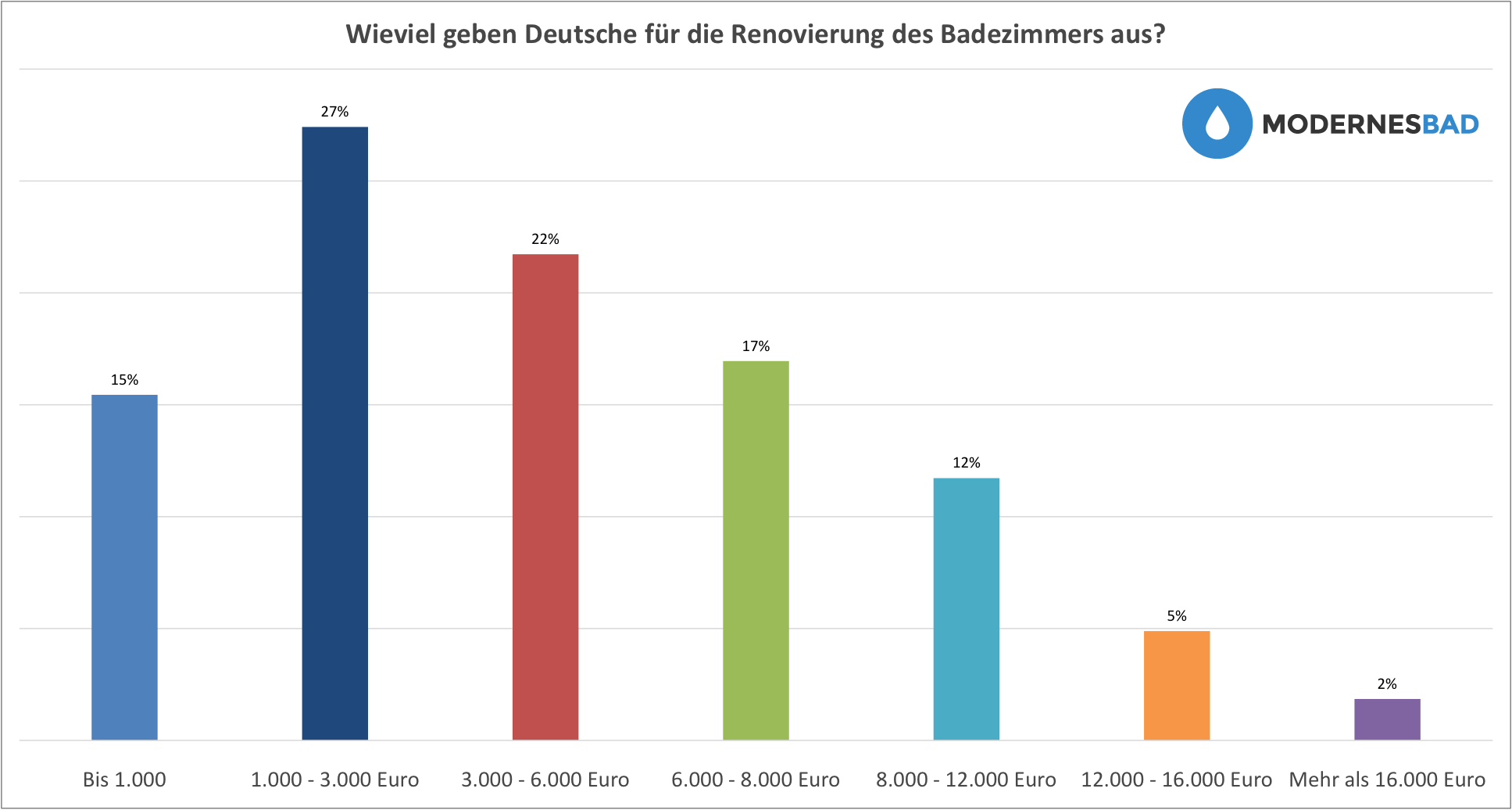 Diesen Betrag geben Deutsche im Durchschnitt für eine Badezimmer-Renovierung aus.