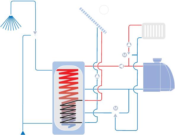 Kombispeicher: ein Wärmespeicher für Warmwasser & Gebäudeheizung