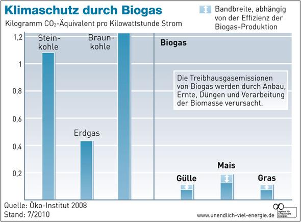Co2 Bilanz Biogas