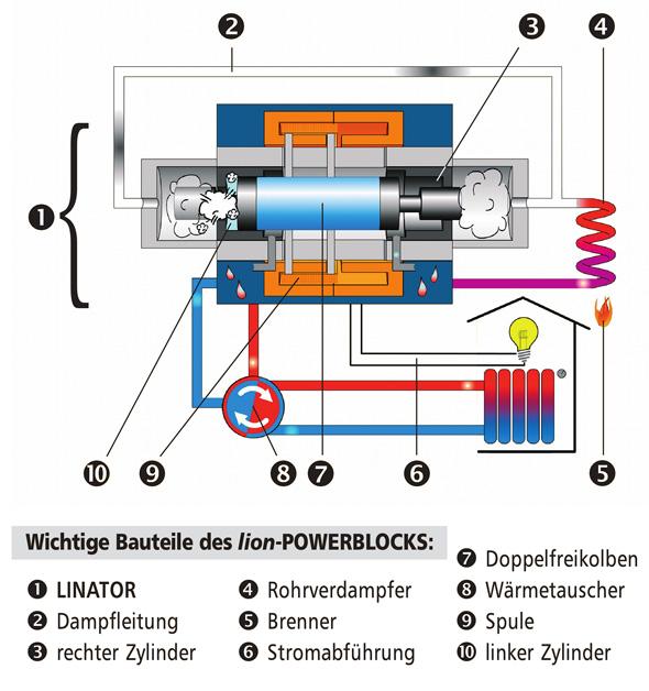 Dampfmotor BHKW