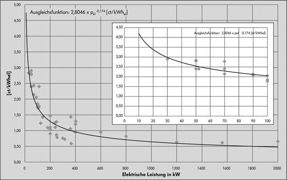 Instandhaltungskosten Erdgas BHKW