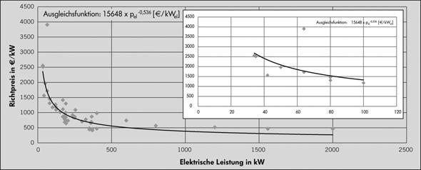 Richtpreise Biogas BHKW
