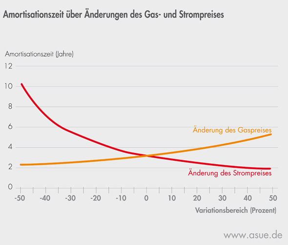 Amortisation eines BHKW in Abhängigkeit der Strom- und Gaspreisentwicklung