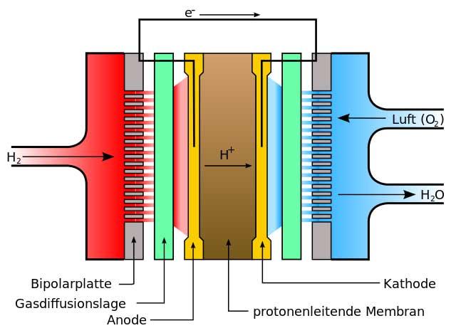 Aufbau & Funktion der Brennstoffzelle in der Heiztechnik