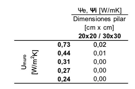 Table-Puentes-termicos-en-pilares-de-fachada-con-continuidad-de-aislamiento