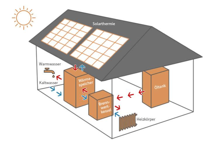 Illustration einer Hybridanlage: Öltank, Brennwertkessel und Solarthermieanlage