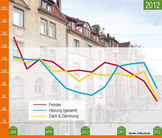 Sanierungsindex 2012