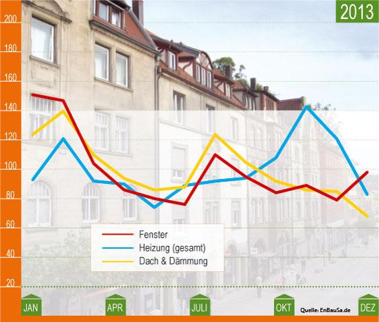Sanierungsindex 2013