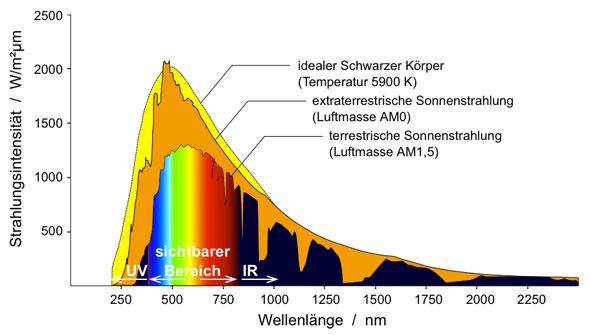 Strahlungsmaximum der Sonne im sichtbaren bereich bei rund 500nm Wellenlänge