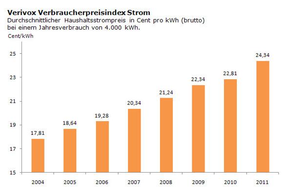 Strompreisentwicklung Elektroheizung