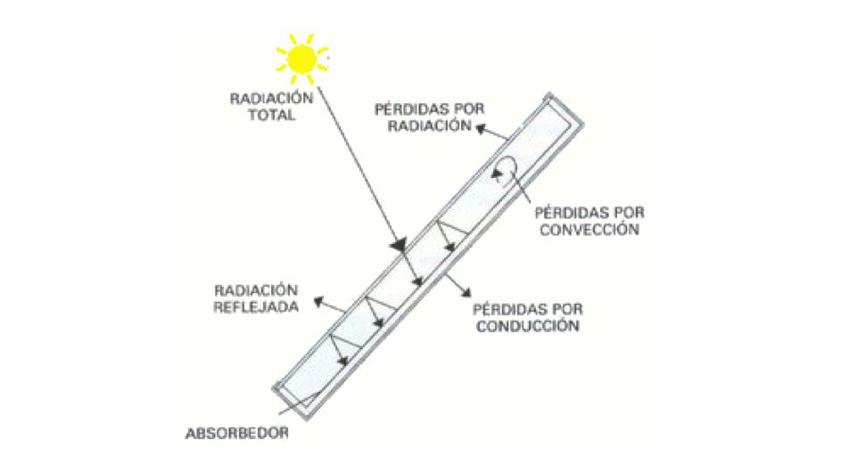 rendimiento-placa-solar-termica