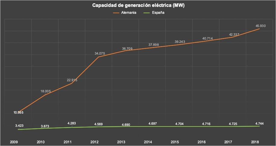 Capacidad-de-generación-eléctrica-españa