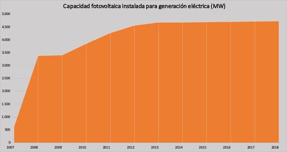 Capacidad-generación-fotovoltaica