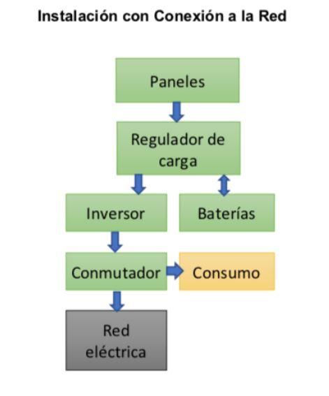 instalacion-fotovoltaica-conexion-a-la-red