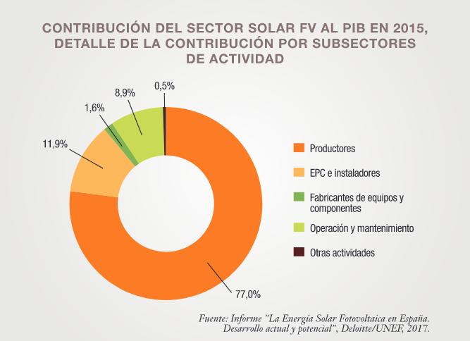 Contribucion-solar-2015