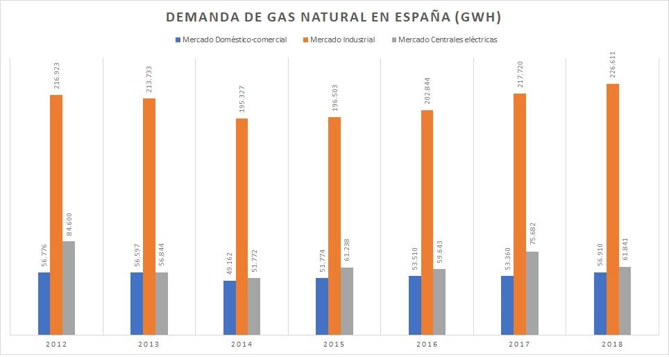 Demanda-de-gas-natural-en-España