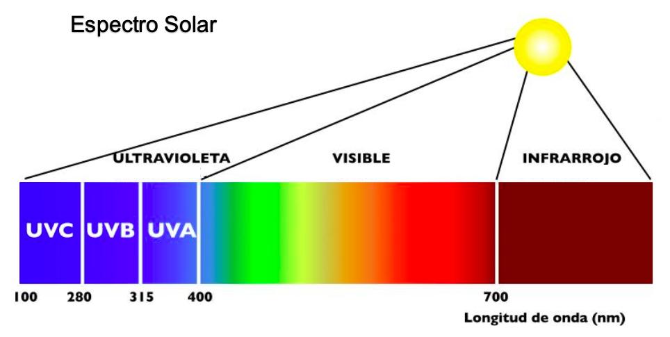 espectro-solar