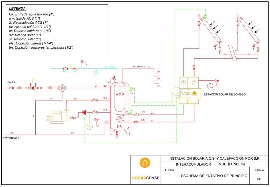 Esquema-instalacion-solar-agua-caliente-y-suelo-radiante