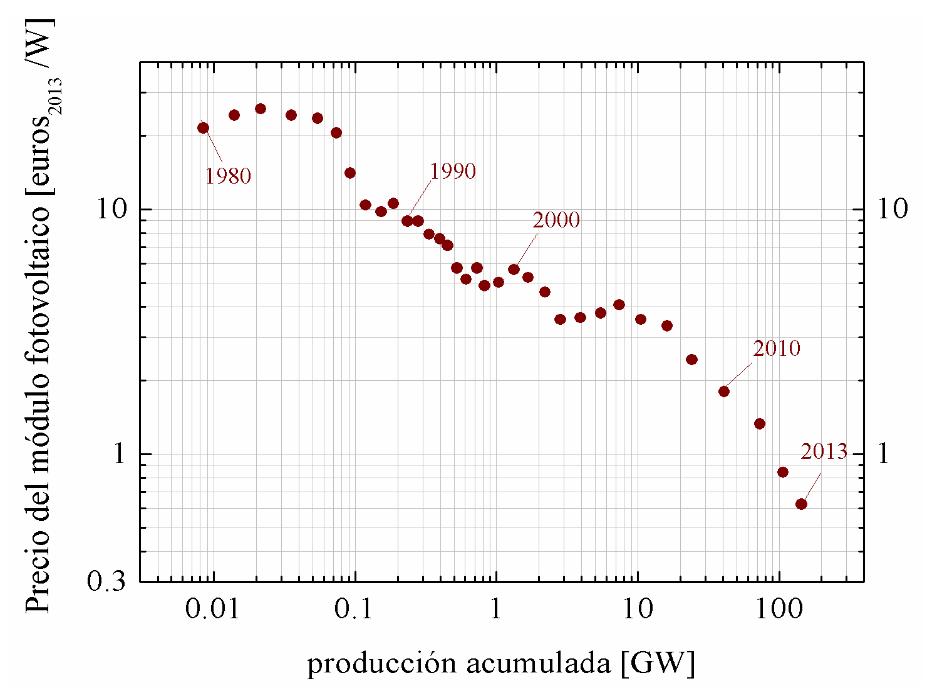 Evolución-del-precio-del-módulo-fotovoltaico-de-panel-plano