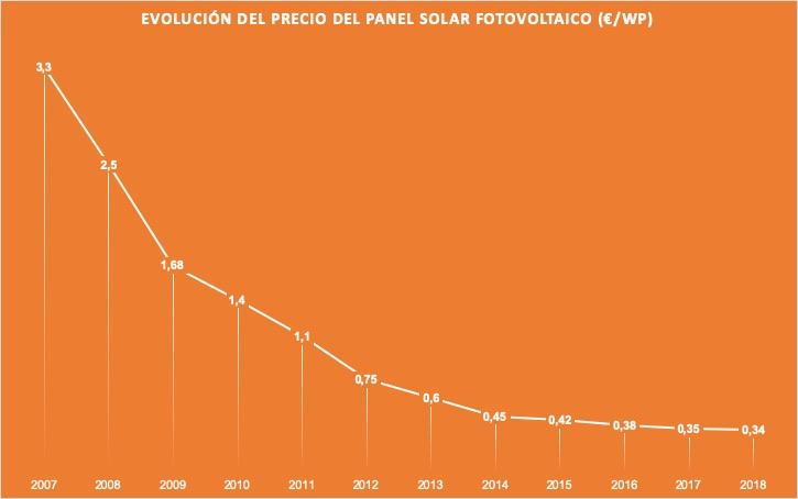 Evolucion-del-precio-del-panel-solar-fotovoltaico