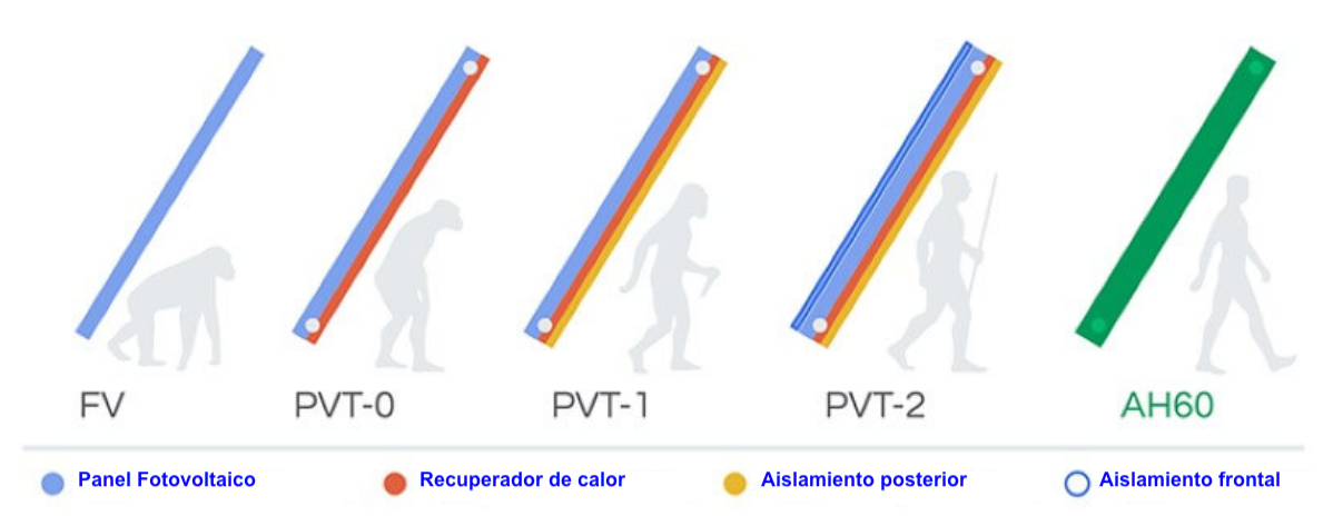 Evolucion-tecnologia-fotovoltaica