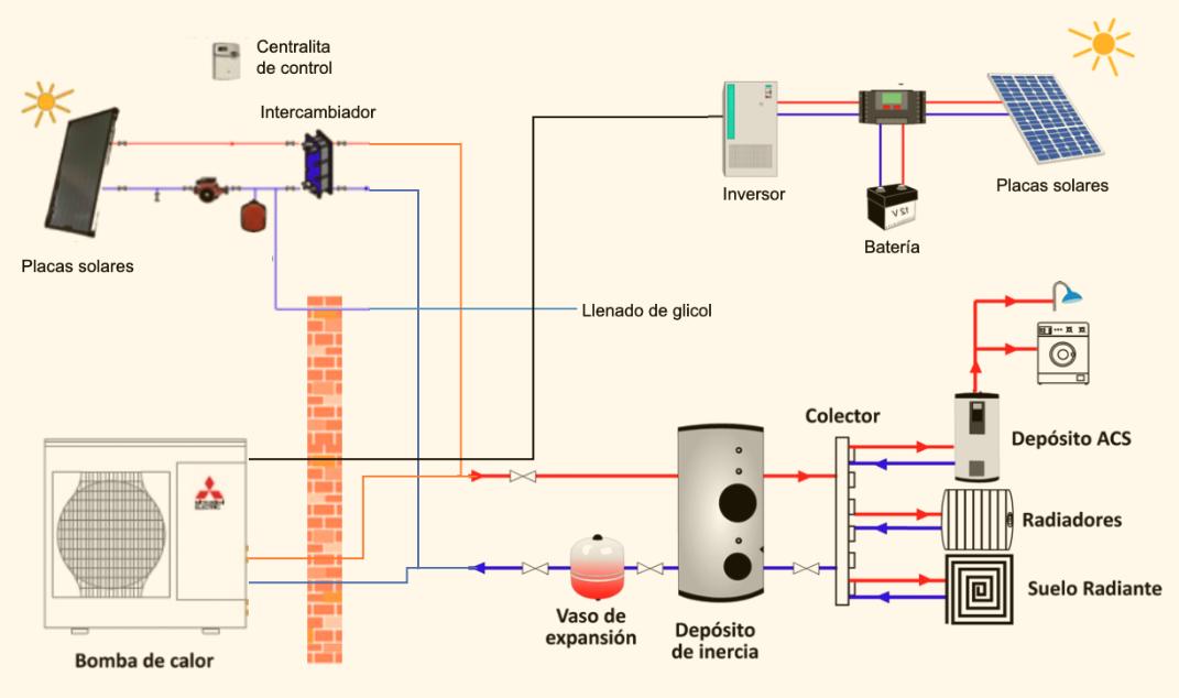 Funcionamiento-bomba-calor-con-solar