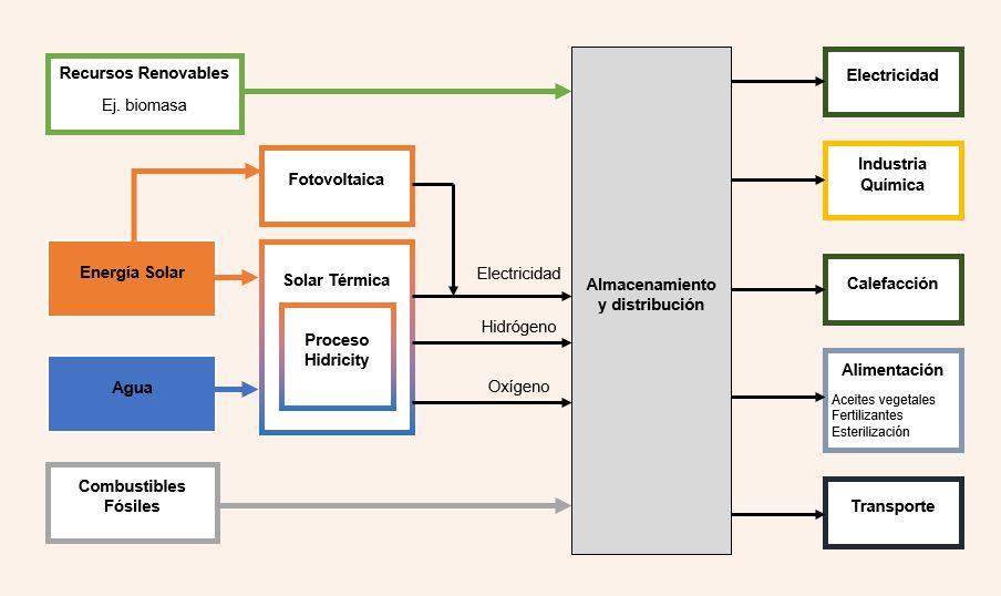 Descubrimiento-y-mercado-hidricity