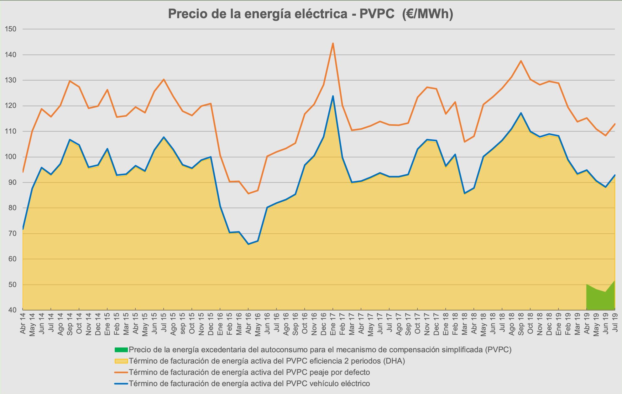 Precio-energia-electrica-españa