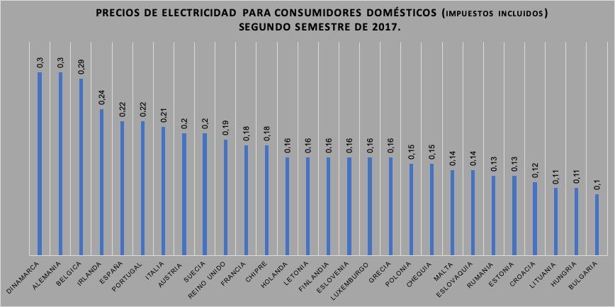 Precios-de-electricidad-para-consumidores-domésticos-2017