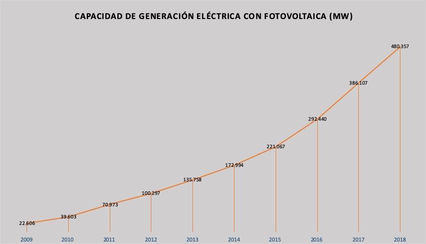 capacidad-generacion-fotovoltaica-mundo