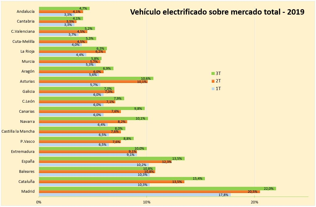 coche-electrificado-vs-total-esp-2019