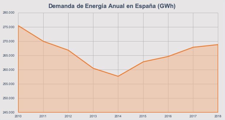demanda–energia-anual-españa
