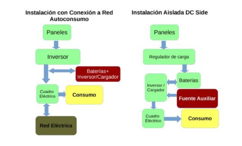 esquema-instalacion-fotovoltaica-aislada-y-conectada