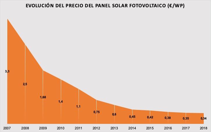 evolucion-precio-fotovoltaica