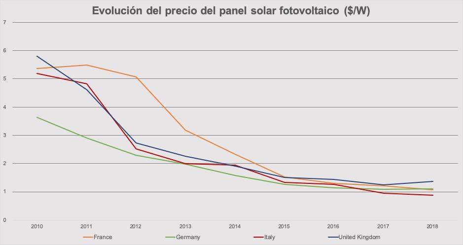 evolucion-precio-panel-fotovoltaico