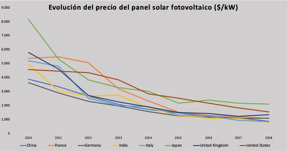evolucion-precio-panel-ftovoltaico-mundo