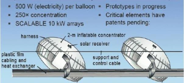 globo-solar-funcionamiento-hogarsense