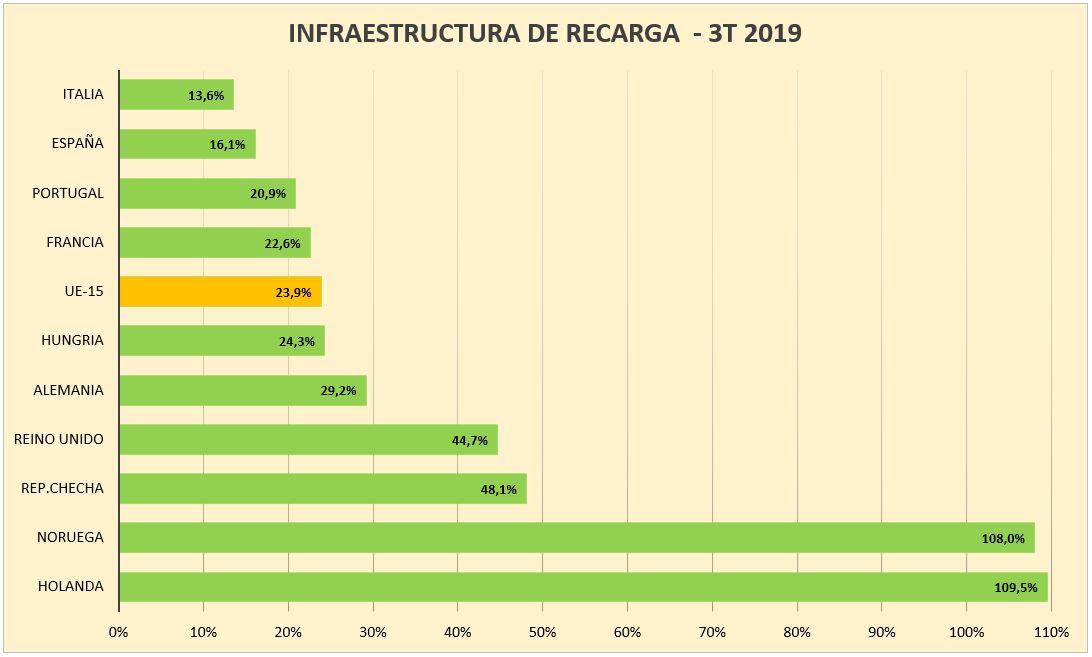 infraestructura-de-recarga-europa-2019