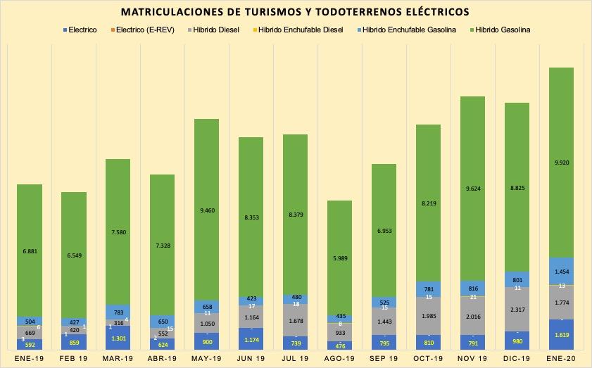 matriculaciones-coches-electricos