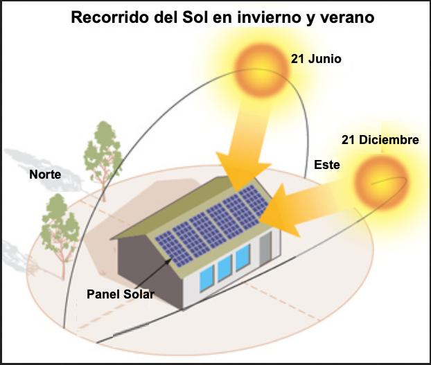 orientacion-placa-solar_2