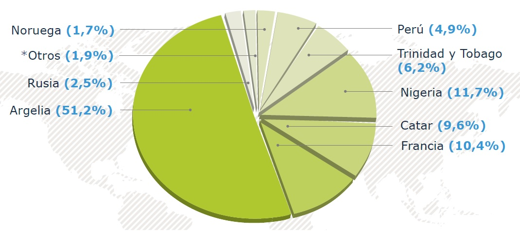 origen-importaciones-gas-natural-españa