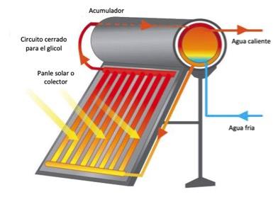 placas-solares-para-agua-caliente-termosifon