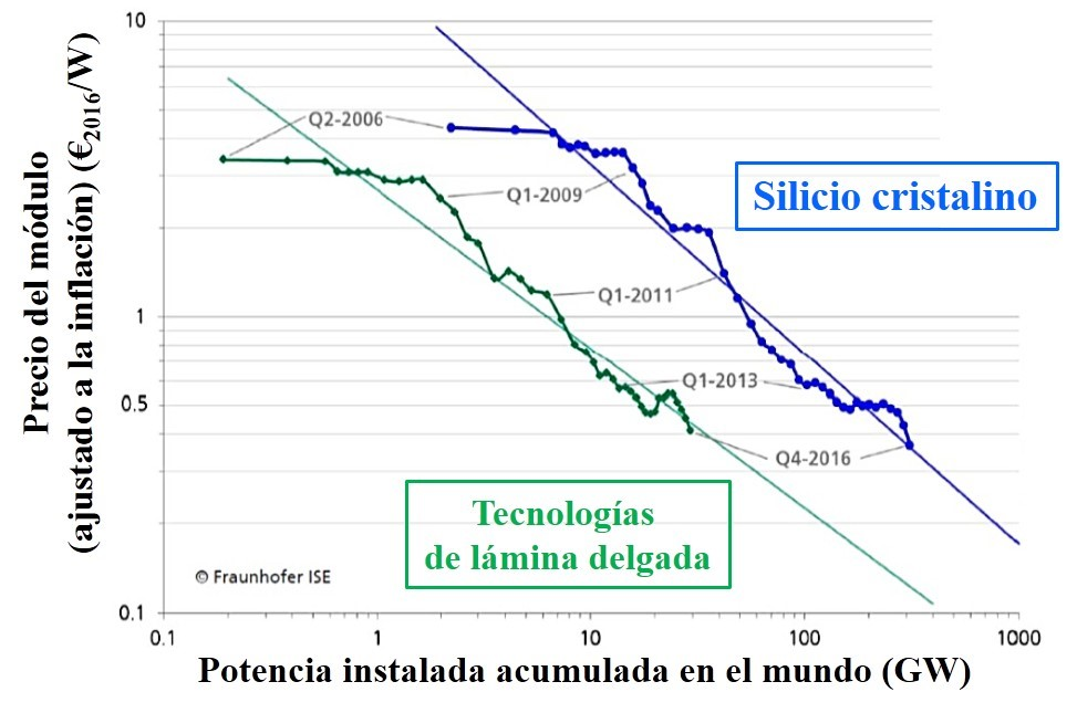 precio-placas-fotovoltaicas