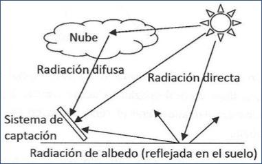 radiacion-albedo